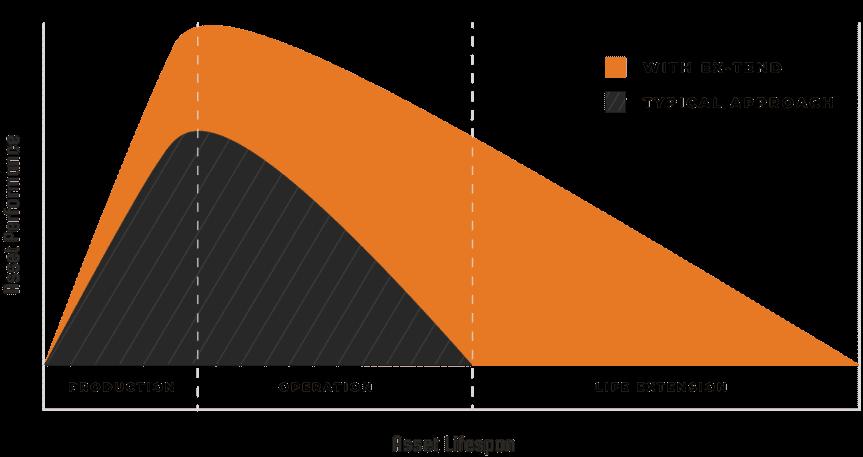 EXO - Ex-Tend Graph